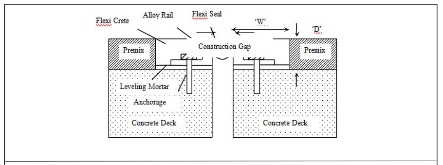 Bearing Strip   Bridge Bearing   Road Expansion Joint